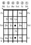 not-nhac-tren-can-dan-guitar